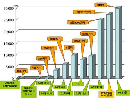 BNF 資産