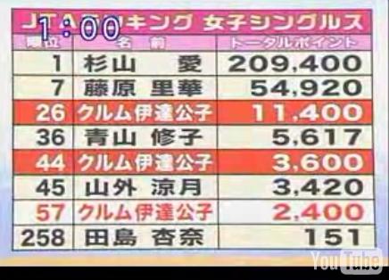 Date_ranking