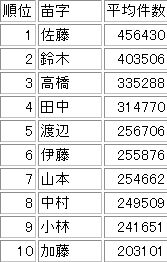 Name_ranking