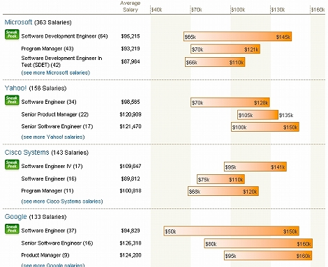 アメリカ IT企業 給料