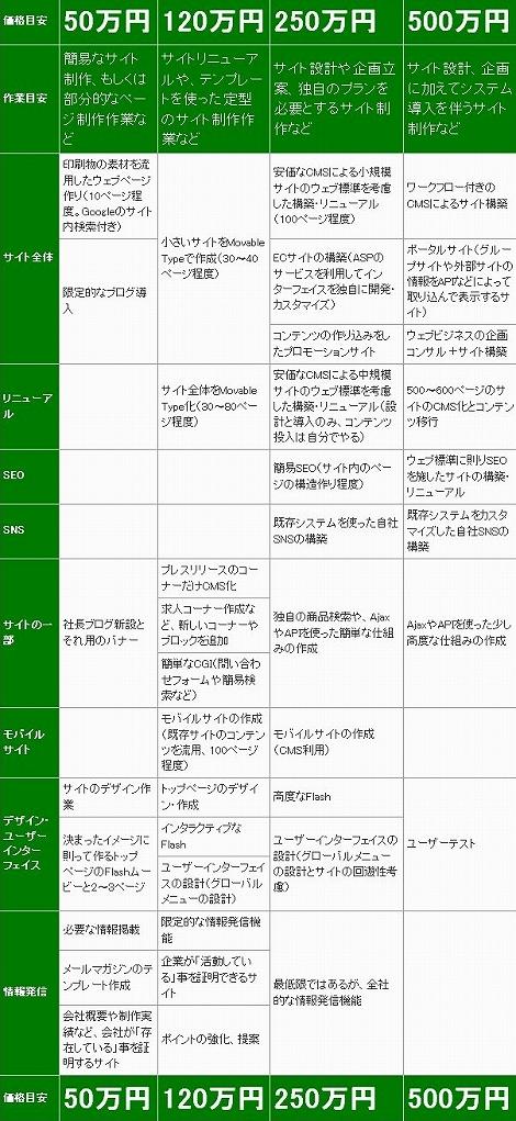 エンジニア ウェブサイト 相場表 一覧表