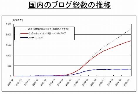 日本 ブログ推移
