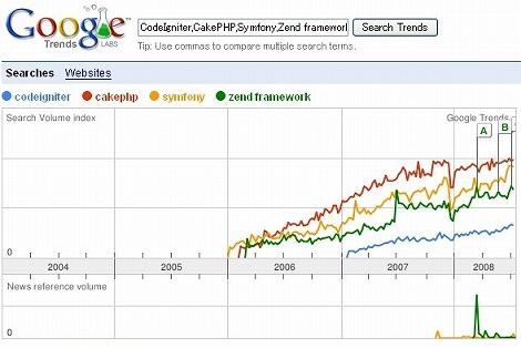 CodeIgniter CakePHP Symfony Zend framework