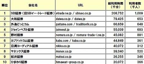 日本 証券会社サイト 利用時間