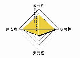 ダイヤモンドダイニング 株価