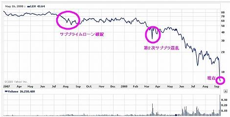 リーマン・ブラザーズ サブプライム問題 株価