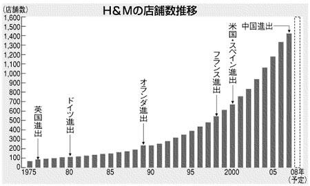 H&M 店舗数