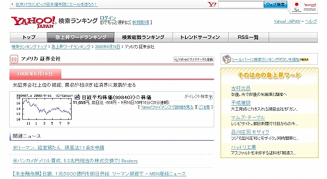 サブプライムローン 余波 Yahoo!検索ランキング