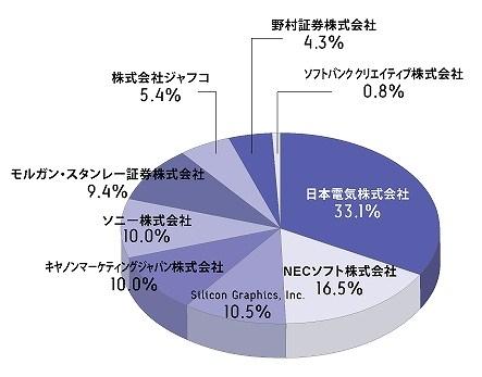 日本SGI 株主構成 セグウェイ