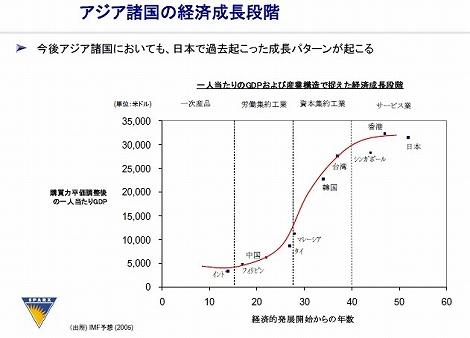 アジア諸国の経済成長段階