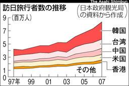 訪日旅行客数 日本 推移