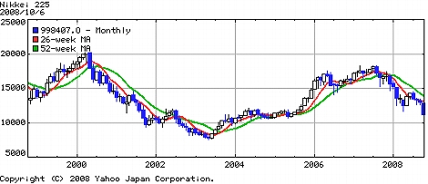 日経平均 株価 チャート 1万円割れ