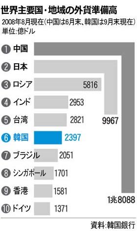 外貨準備高 日本 韓国