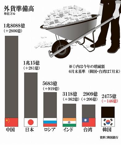 外貨準備高 日本