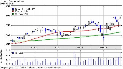 株価チャート ライオン