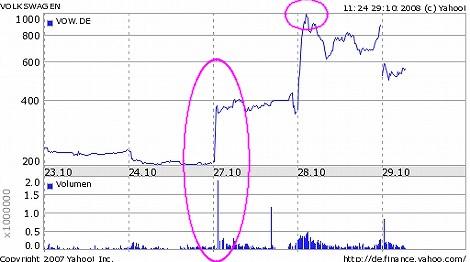 フォルクスワーゲン VW 株価チャート