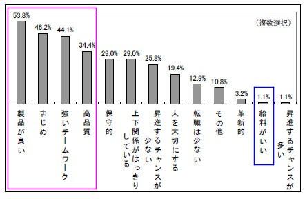 日本企業に対する中国人のイメージ