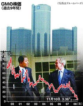 GM 支援 株価