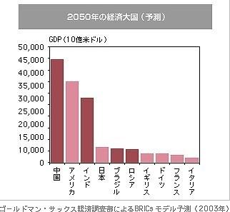 GDP BRICs
