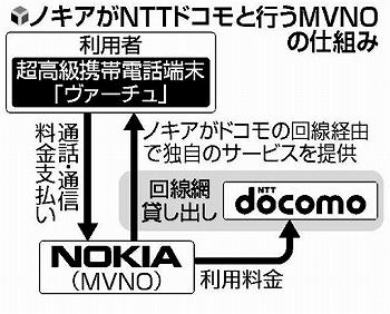 Nokia MVNO