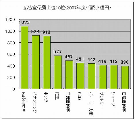 日本の広告宣伝費