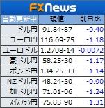円高 為替