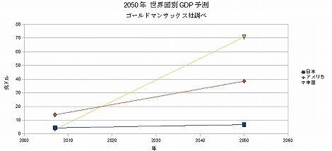 世界 国別GDP 日本 中国 アメリカ