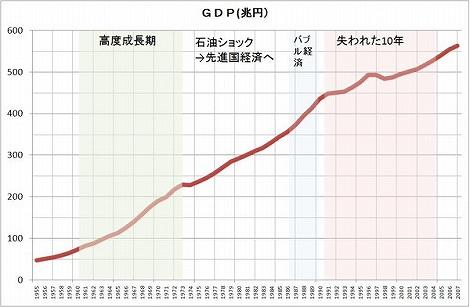 日本 実質GDP