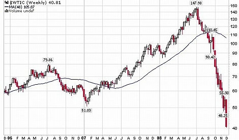 WTI 原油価格チャート