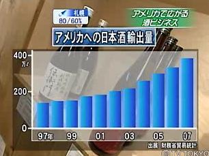 アメリカ 日本酒 Sake