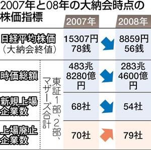 日本 経済 2008年