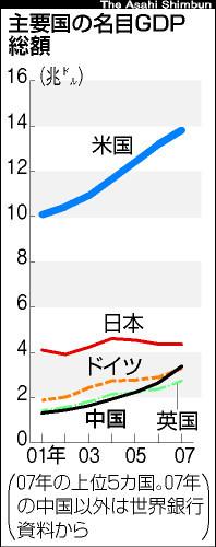 中国 GDP グラフ