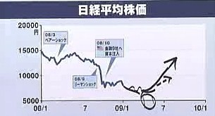 SBI 北尾 日経平均株価 予想
