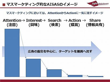 AISAS マーケティング