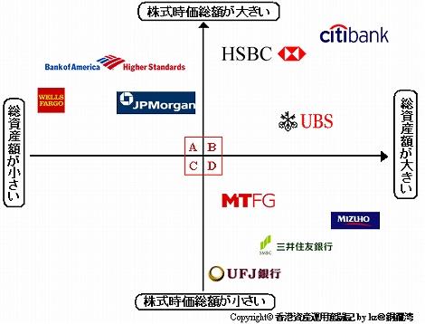 世界 金融機関 時価総額 総資産
