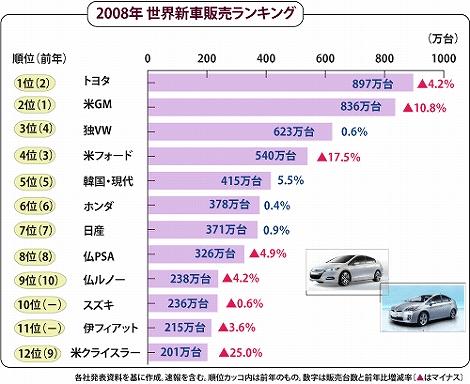 世界新車販売台数ランキング