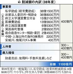 大阪府 財政赤字