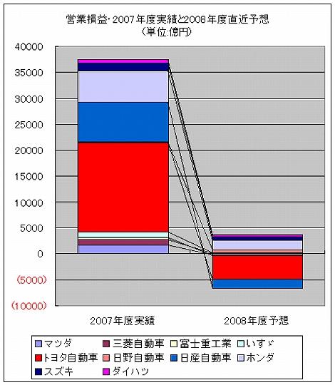 日本 自動車メーカー トヨタ ホンダ 日産 営業損益 グラフ