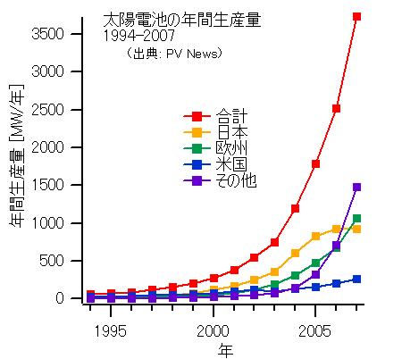 エネルギー政策 太陽光発電