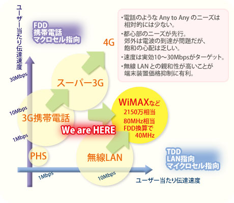 Wimax Wi-Fi