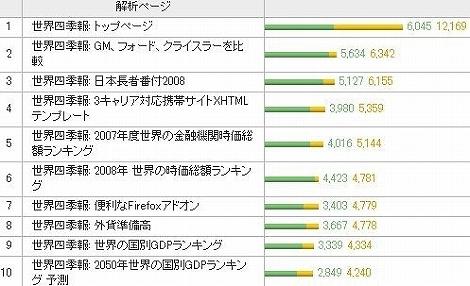 世界四季報 アクセス数 多い ページ ランキング