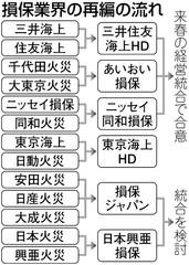損保ジャパン 損害保険 東京 海上 三井住友 あいおい 日本興亜 再編