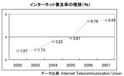 インド 携帯電話 事情 インターネット