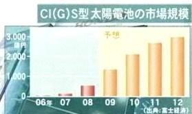 CIGS型 太陽光発電 太陽電池 市場規模