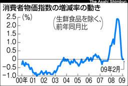 消費者物価指数