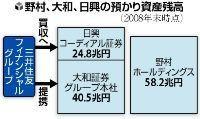 日興コーディアル 三井住友 売却