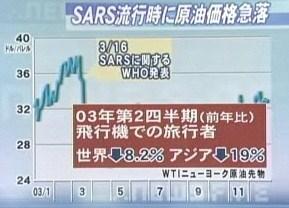 サーズ SARS 豚インフルエンザ 原油価格