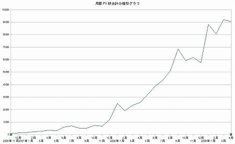 月間PV数推移グラフ