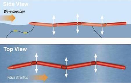 Pelamis 海流発電 海底発電 波力発電