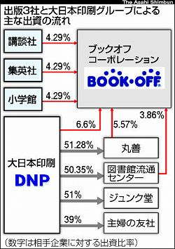大日本印刷 ブックオフ 集英社 講談社 小学館